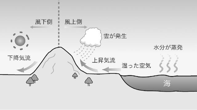 画像: 山の場合