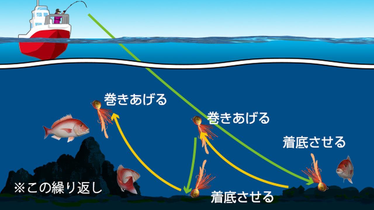画像1: ◇海底まで落とす。巻き上げる