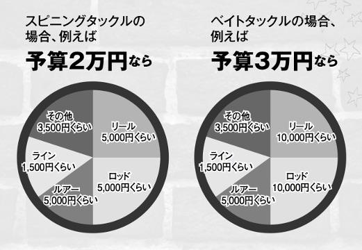 画像: 初心者アングラーに贈る! 黒田'sアドバイス「予算の割合を考えよう」