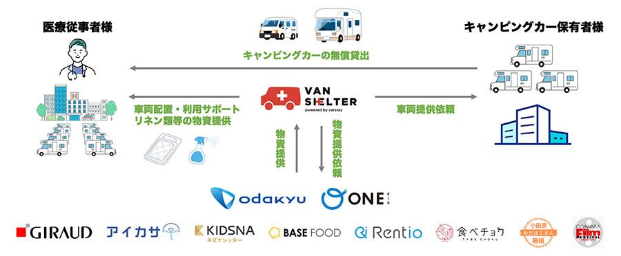 画像3: 「バンシェルター」と物資提供で神奈川県の医療機関を支援