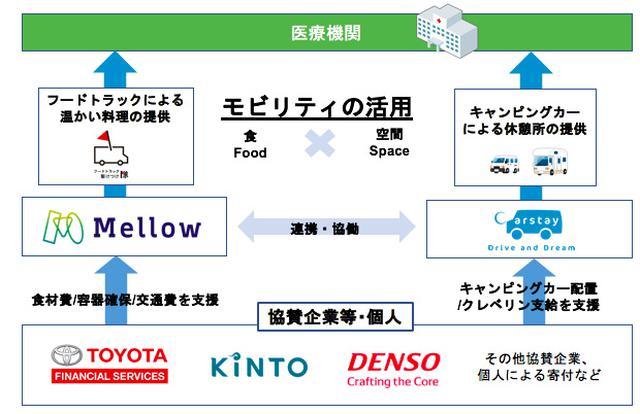 画像3: キャンピングカーとフードトラックで神奈川県の医療機関を無償支援