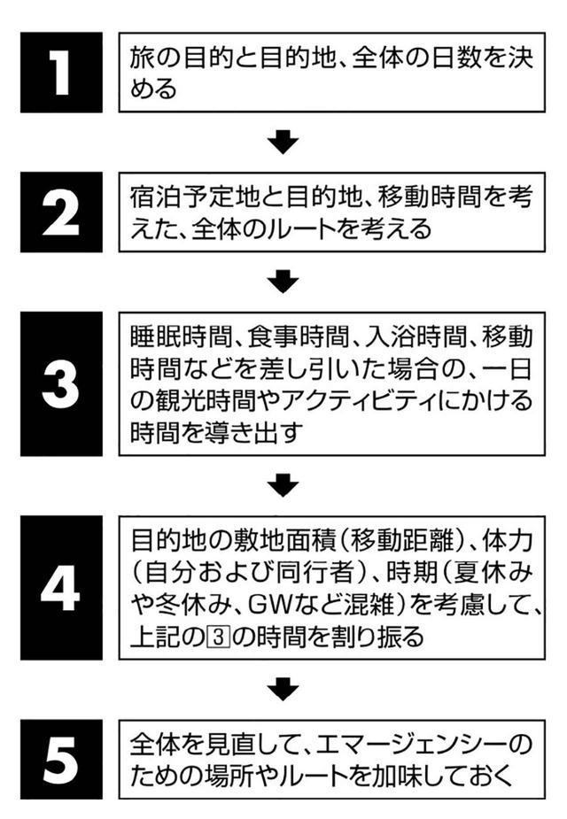 画像5: 【答え】柱となる計画は立てておく。まずは移動時間と距離の把握。そして体力や時期も考慮しよう