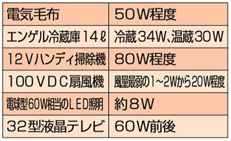 画像2: Q. 電化製品の消費電力を教えて