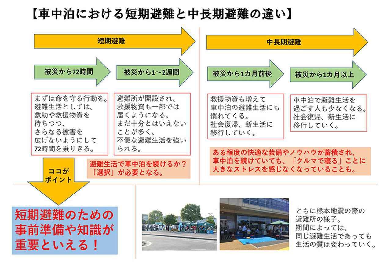 画像: まず車中泊で知っておきたいこと② 車中泊における短期避難と中長期避難の違い