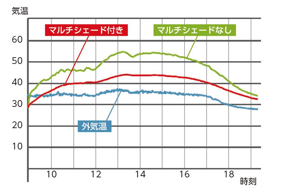画像1: マルチシェードあり/なしでどう違う? 車内温度を比較