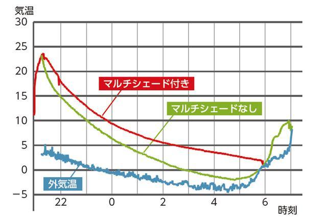 画像2: マルチシェードあり/なしでどう違う? 車内温度を比較