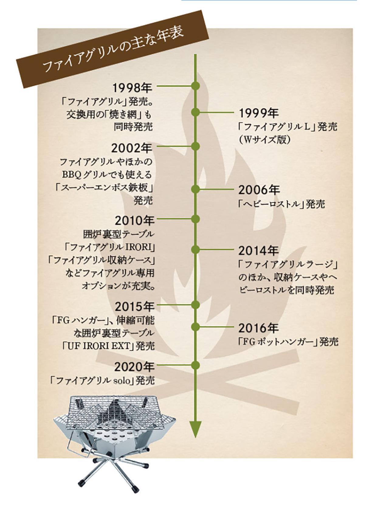 画像: ユニフレーム「ファイアグリル」の歴史