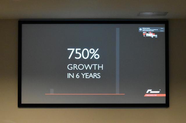 画像: 直近6年間の成長率