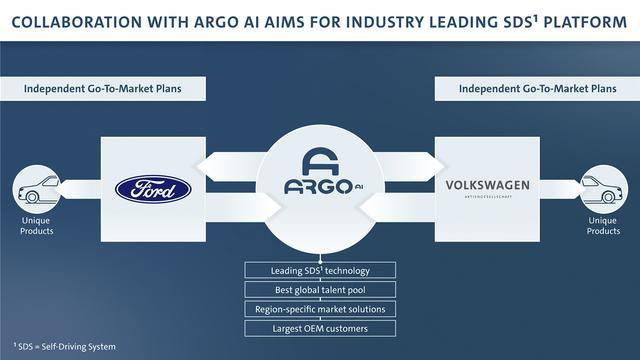 画像2: VWとフォードが自動運転と電動化で協力