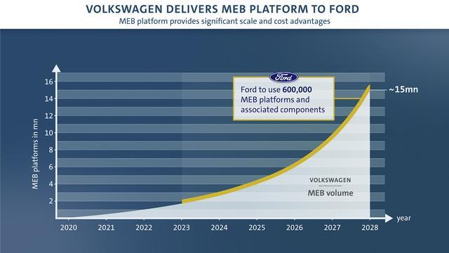 画像3: VWとフォードが自動運転と電動化で協力