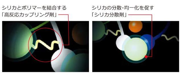 画像: 横浜ゴム独自のコンパウンド配合技術 ⓒ YOKOHAMA RUBBER