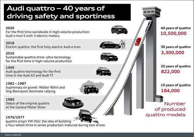 画像1: 誕生から40年 いまなお進化を続けるquattro