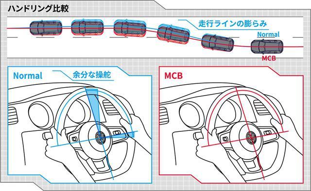 画像: MCBを装着するとこで、コーナリング(ステア操作時)のトレース性が向上します。