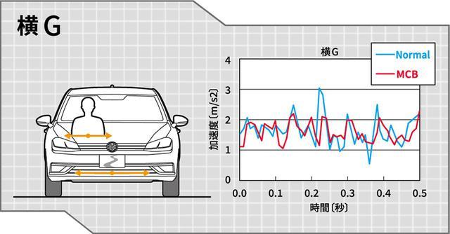 画像: 横Gが減少することで、乗員への左右方向の力が小さくなります。