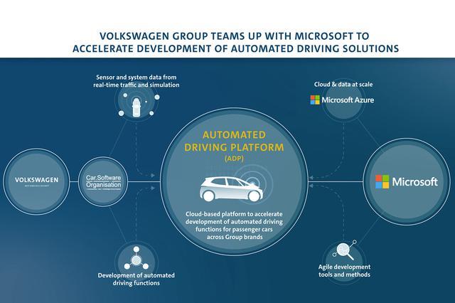 画像: VWとマイクロソフトが自動運転の開発で提携