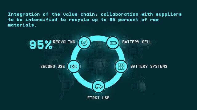 画像3: VWグループがバッテリーと充電インフラ戦略を発表