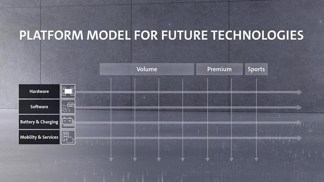 画像: VWグループが新たなプラットフォーム戦略