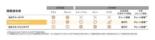 画像3: 【Continental Tires】「AllSeasonContact」を日本で発売