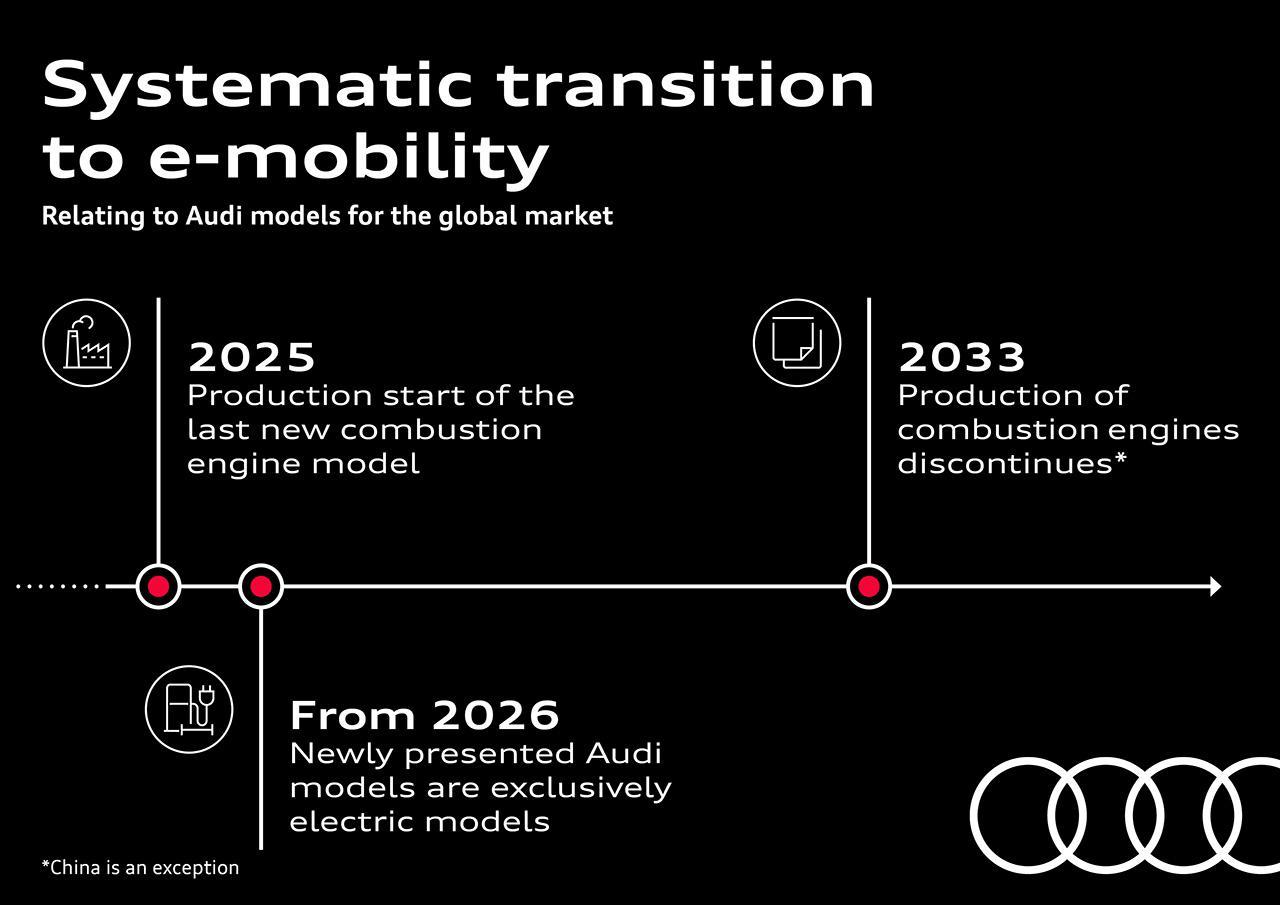 画像1: Audi、2026年以降発表の新型車はすべてEVに