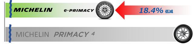 画像: PRIMACY 4に対して転がり抵抗を18.4%低減。