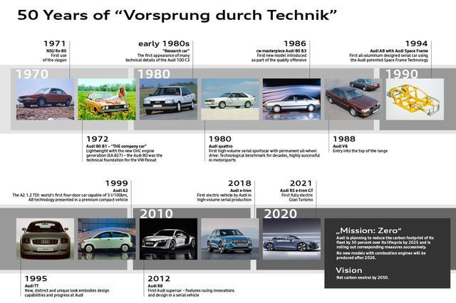 画像6: 「Vorsprung durch Technik」が50周年