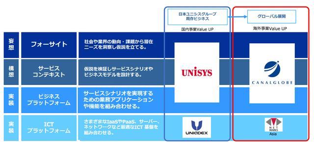 画像: キャナルグローブの日本ユニシスグループ内の位置付け