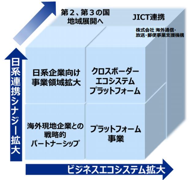 画像: グローバルにビジネスエコシステムを創造する
