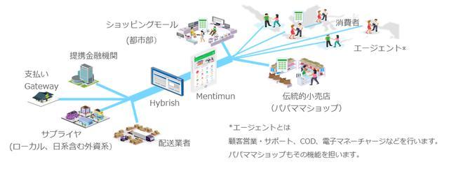 画像: 流通小売ビジネスプラットフォーム