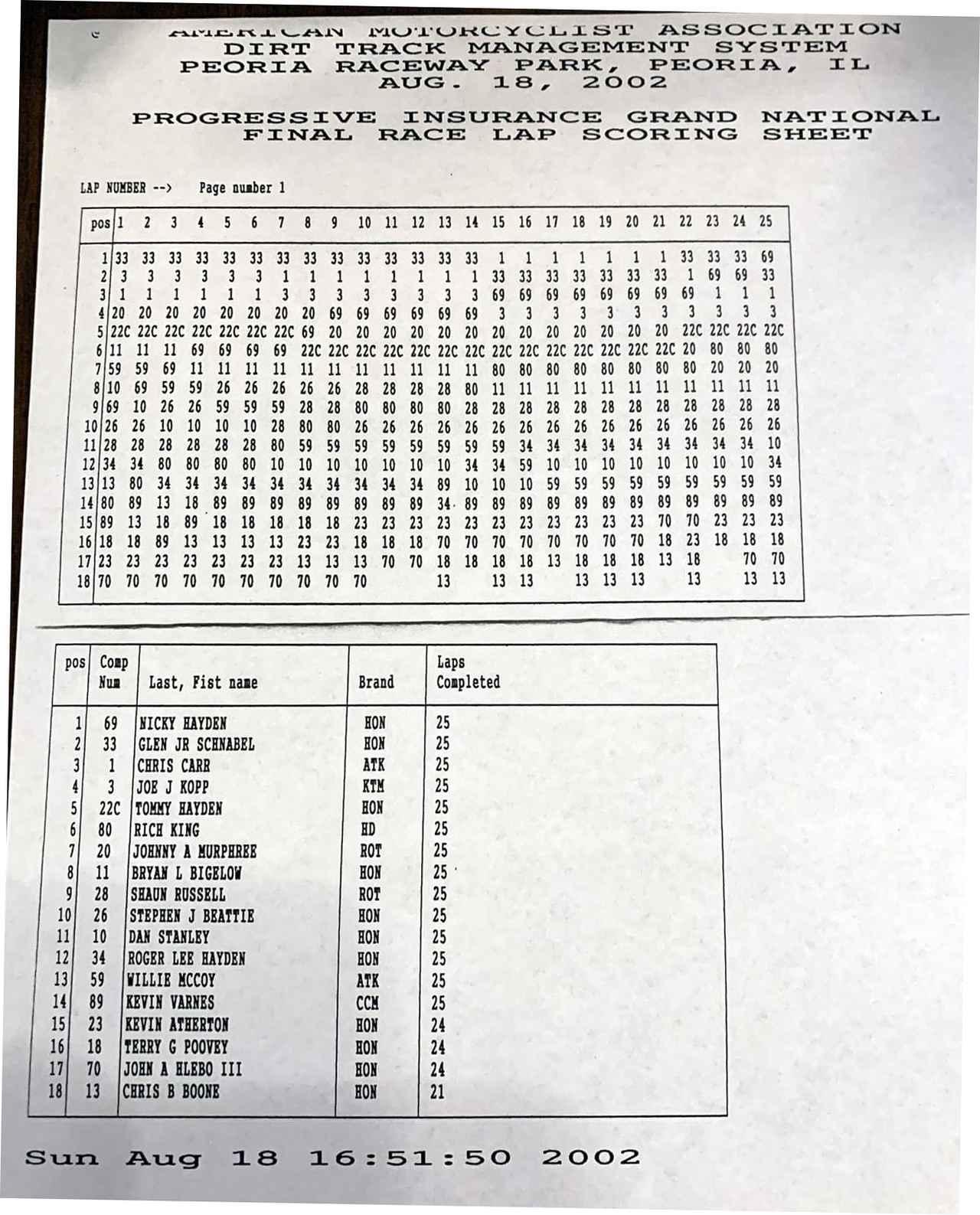 画像1: 6台x3列の後方 = ペナルティラインから、1周終了時には9番手まで浮上!