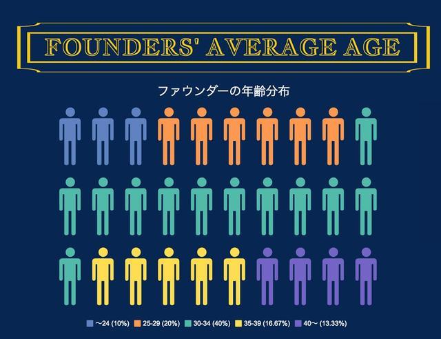 画像: 〈スタートアップ創業者の年齢層〉