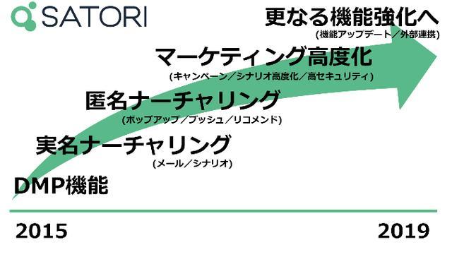 画像: MAツール「SATORI」総額12.2億円の増資実施。