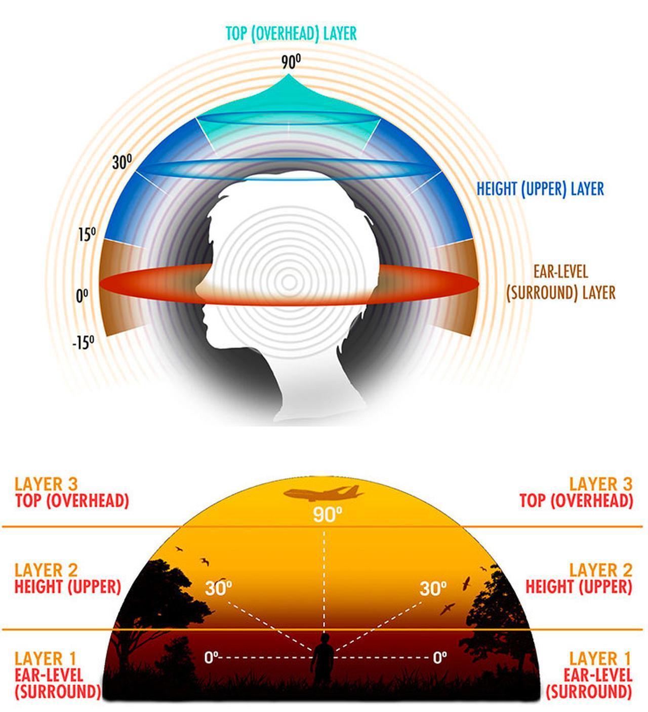 画像: スピーカーの高さは、ベースチャンネルを耳の高さを基準(0度)にして上下15度の範囲とし、ハイトスピーカーは30度プラスマイナス15度の範囲に置く