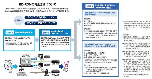 画像: 【注意】本作は、パッケージ販売となり、DSD 11.2MHzファイルは、BD-ROMに収められている。再生(データのPCへのコピー)にはBDドライブが必要だ
