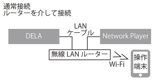画像: 【接続A】 DELAは、LANポートを2系統備えており、通常のLAN接続のほかに(接続A)、ネットワークプレーヤーを直結することもできる(接続B)。直結とし、短いLANケーブルを使うことで、オーディオ信号を最短距離でつなげるので音質的に有利になるケースが考えられる。