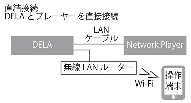 画像: 【接続B】 設定は特に不要で物理的にLANケーブルを2系統接続するだけ。なお、ダイレクト接続というモードもあるが、これは「ネットワークプレーヤー側で操作が可能な機器をつなぐときの設定」でプレーヤーからの操作以外を受け付けなくなるので注意が必要。