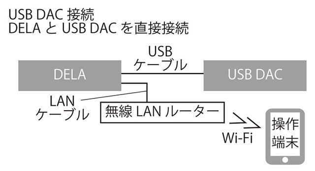 画像: 【接続C】 2014年末の機能追加で、USB DAC接続を実現した。DELA内部の音源をUSB DACに直接送り込むことができ、ひじょうに便利だ。また、DELA経由で外部の操作端末で音源選択や再生操作が可能となり、USB DACをあたかもネットワークプレーヤー的な動作で使える。USB DACをPCレスで活用できる画期的提案だ