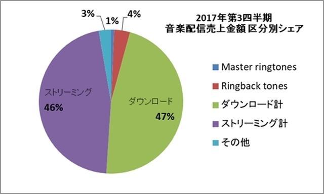 画像: 日本レコード協会、2017年第3四半期の音楽配信売上を発表。ストリーミング配信がダウンロード販売に迫る勢い