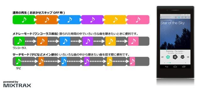 画像: パイオニアの無料音楽再生アプリ「Stellanova」にAndroid版登場。楽曲解析機能で似た曲を探して再生可能