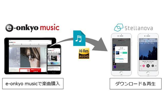 画像: 音楽アプリ「Stellanova」、e-onkyoで購入した楽曲がiPhone/iPadへ直接DL可能に