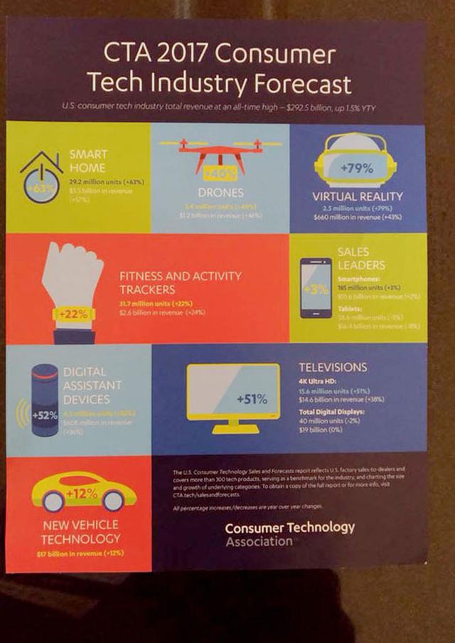 画像: 【CES 2017速報2】Tech Industry Forecastまとめスマートホーム、VR、4K TV等が成長