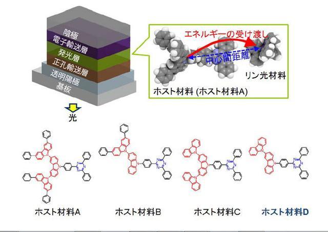 画像: NHK、有機EL素子の寿命に関係する材料特性を発見連続2万時間の駆動を想定