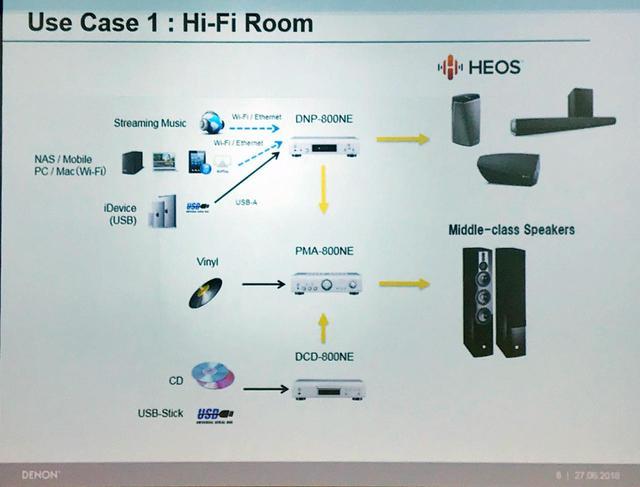画像: 想定されている仕様は写真のスライドのような形。それぞれの機種に再生音源が想定されており、現在重要視されるソースをまんべんなくフォローできる
