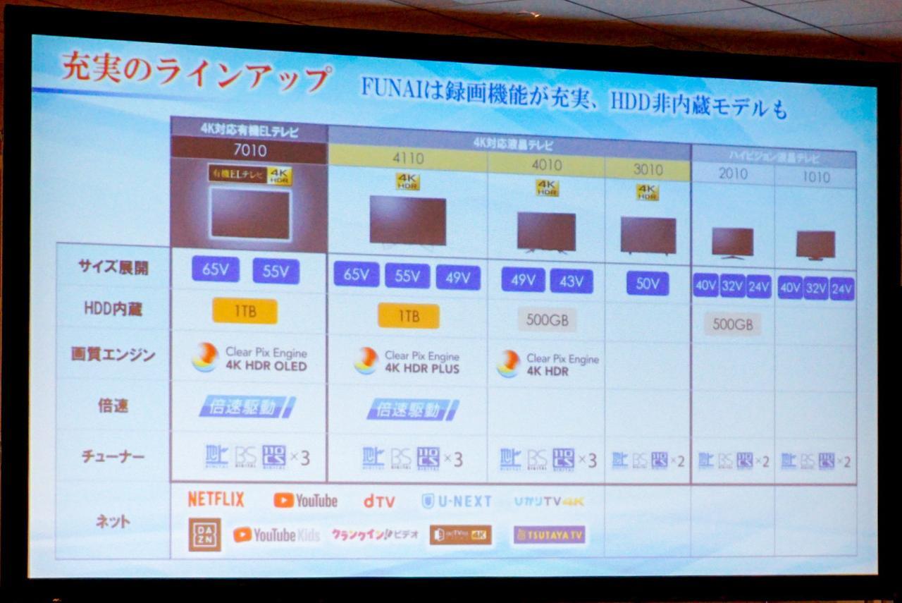 Images : 9番目の画像 - FUNAI発表会の製品紹介スライド - Stereo Sound ONLINE
