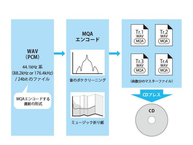 画像: MQA-CDは通常のCDと互換性を持ちながら、たたんだハイレゾデータを含有する