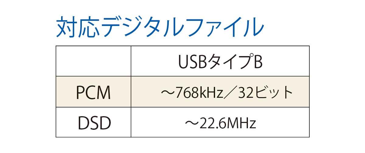 画像2: 「UD-505」はDSD 22.6MHz、PCM 768kHz/32bitに対応する超ハイスペック機