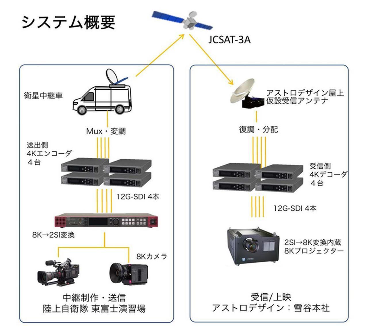 画像: パブリックビューイングの伝送システムはこちらの通り(スカパーのリリースより)