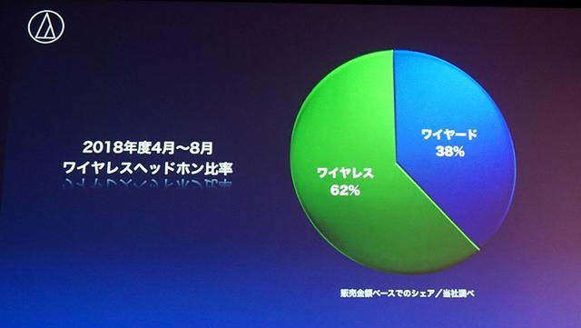 画像: 現在のヘッドホン市場ではワイヤレスが38%まで成長してきている