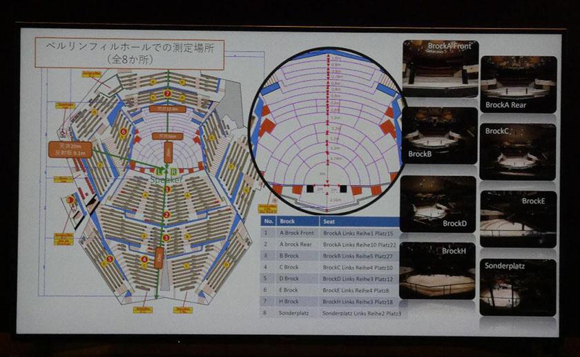 画像: ベルリン・フィルハーモニーホールの音響測定の様子