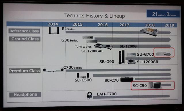 画像: テクニクスの年代順ラインナップ