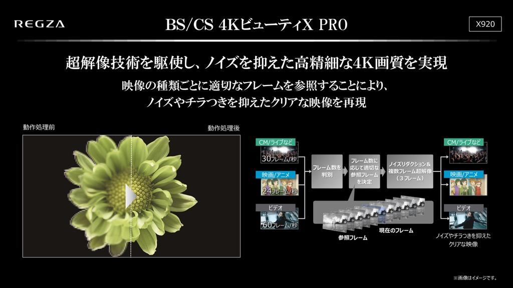 画像: 4K放送といえども圧縮されている限りノイズとは無縁ではない。X920ではGOP(グループ・オブ・ピクチャー)構造に注目し、相関関係の強いフレームを参照する仕組を考えたという